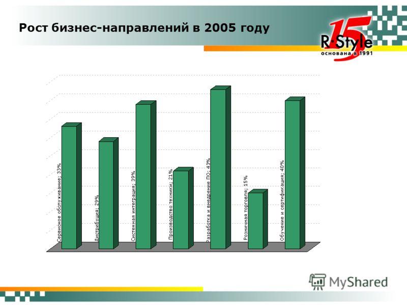 Рост бизнес-направлений в 2005 году