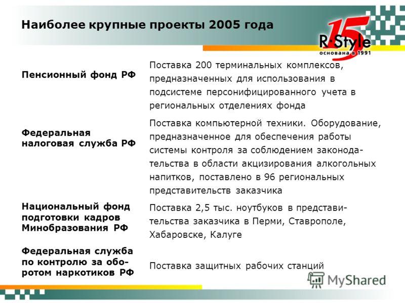 Наиболее крупные проекты 2005 года Пенсионный фонд РФ Поставка 200 терминальных комплексов, предназначенных для использования в подсистеме персонифицированного учета в региональных отделениях фонда Федеральная налоговая служба РФ Поставка компьютерно