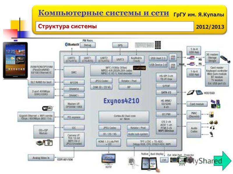 ГрГУ им. Я.Купалы 2012/2013 Компьютерные системы и сети Структура системы