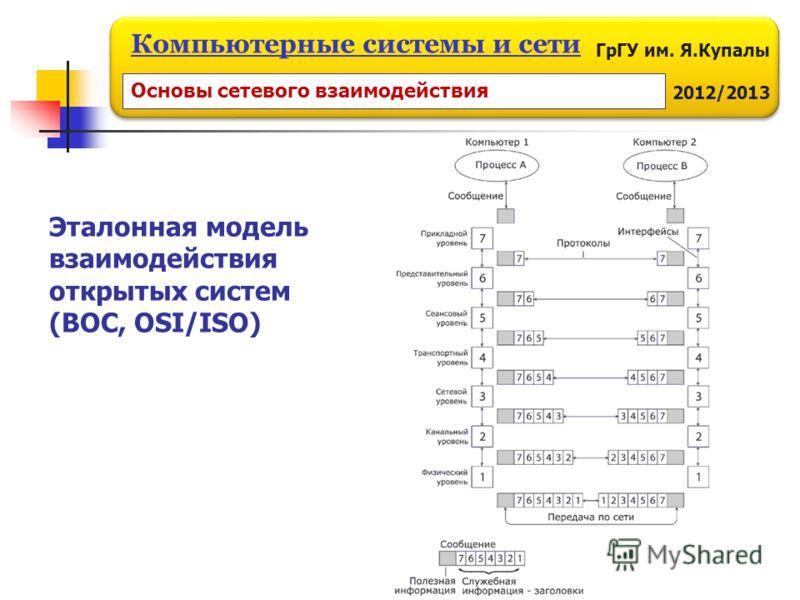 ГрГУ им. Я.Купалы 2012/2013 Компьютерные системы и сети Основы сетевого взаимодействия Эталонная модель взаимодействия открытых систем (ВОС, OSI/ISO)