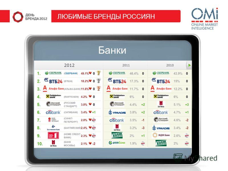 Банки ЛЮБИМЫЕ БРЕНДЫ РОССИЯН