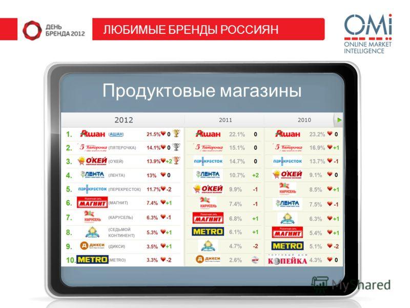 Продуктовые магазины ЛЮБИМЫЕ БРЕНДЫ РОССИЯН