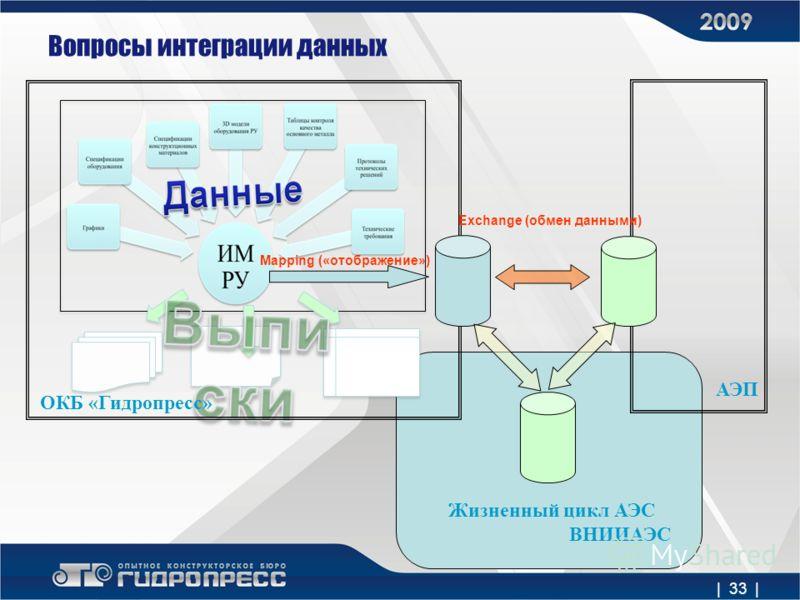 | 33 | Вопросы интеграции данных ОКБ «Гидропресс» АЭП Mapping («отображение») Exchange (обмен данными) Жизненный цикл АЭС ВНИИАЭС