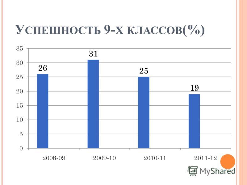 У СПЕШНОСТЬ 9- Х КЛАССОВ (%)