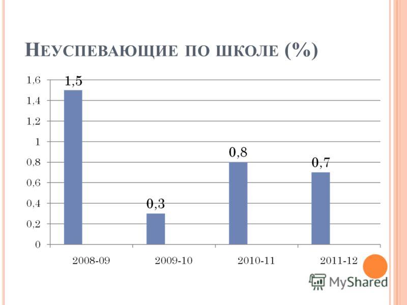 Н ЕУСПЕВАЮЩИЕ ПО ШКОЛЕ (%)