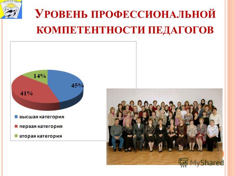У РОВЕНЬ ПРОФЕССИОНАЛЬНОЙ КОМПЕТЕНТНОСТИ ПЕДАГОГОВ