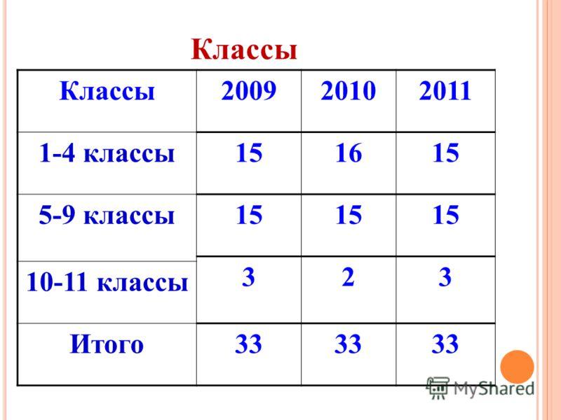 Классы200920102011 1-4 классы151615 5-9 классы15 323 10-11 классы Итого33 Классы