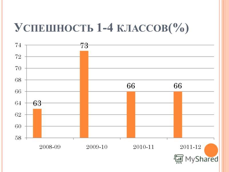 У СПЕШНОСТЬ 1-4 КЛАССОВ (%)
