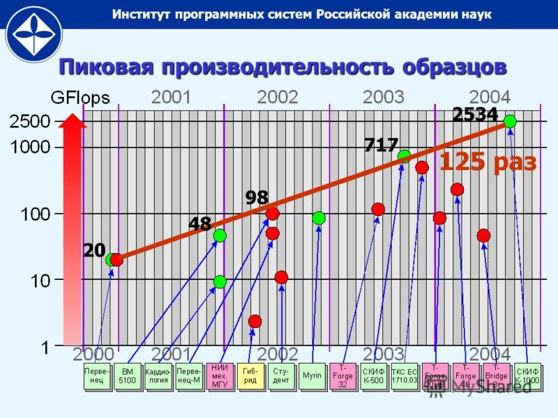 Институт программных систем Российской академии наук Пиковая производительность образцов 20 98 717 2534 48 125 раз