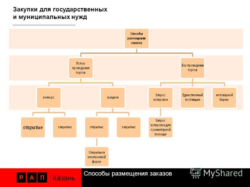 Способы размещения заказов РАП Казань Закупки для государственных и муниципальных нужд
