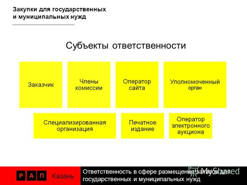 Ответственность в сфере размещения заказов для государственных и муниципальных нужд РАП Казань Закупки для государственных и муниципальных нужд Субъекты ответственности