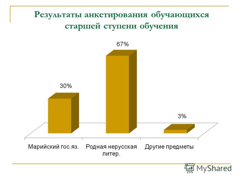 Результаты анкетирования обучающихся старшей ступени обучения