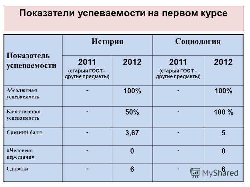 Показатели успеваемости на первом курсе Показатель успеваемости ИсторияСоциология 2011 (старый ГОСТ – другие предметы) 20122011 (старый ГОСТ – другие предметы) 2012 Абсолютная успеваемость - 100% - Качественная успеваемость - 50% - 100 % Средний балл