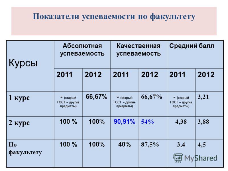 Показатели успеваемости по факультету Курсы Абсолютная успеваемость Качественная успеваемость Средний балл 201120122011201220112012 1 курс - (старый ГОСТ – другие предметы) 66,67%- (старый ГОСТ – другие предметы) 66,67%- (старый ГОСТ – другие предмет