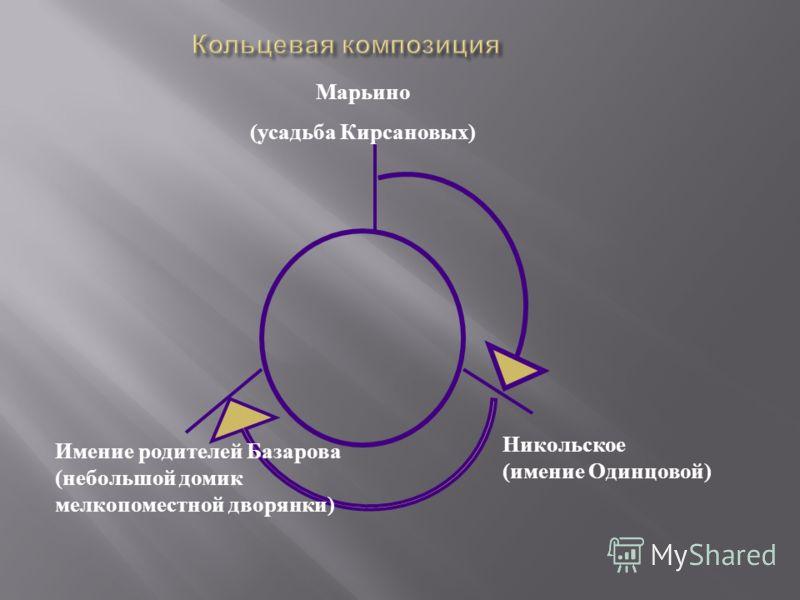 Марьино (усадьба Кирсановых) Имение родителей Базарова (небольшой домик мелкопоместной дворянки) Никольское (имение Одинцовой)