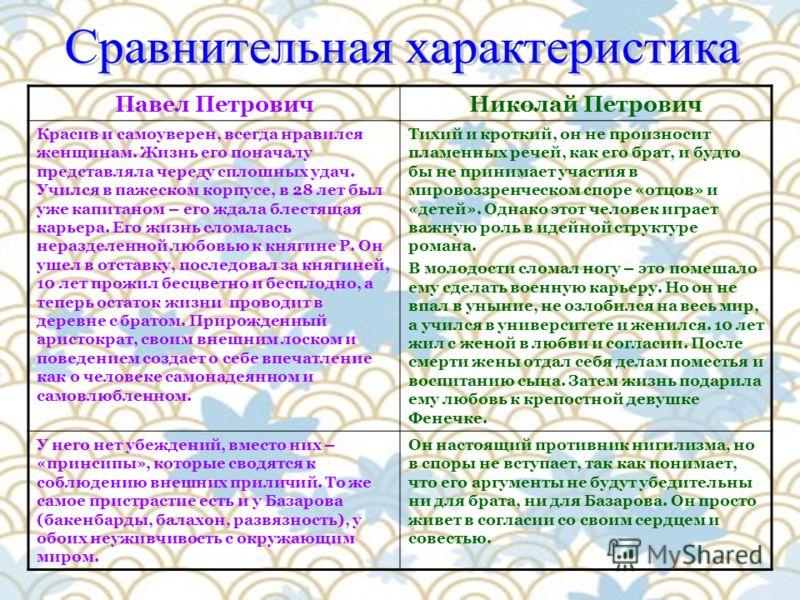 Павел ПетровичНиколай Петрович Красив и самоуверен, всегда нравился женщинам. Жизнь его поначалу представляла череду сплошных удач. Учился в пажеском корпусе, в 28 лет был уже капитаном – его ждала блестящая карьера. Его жизнь сломалась неразделенной