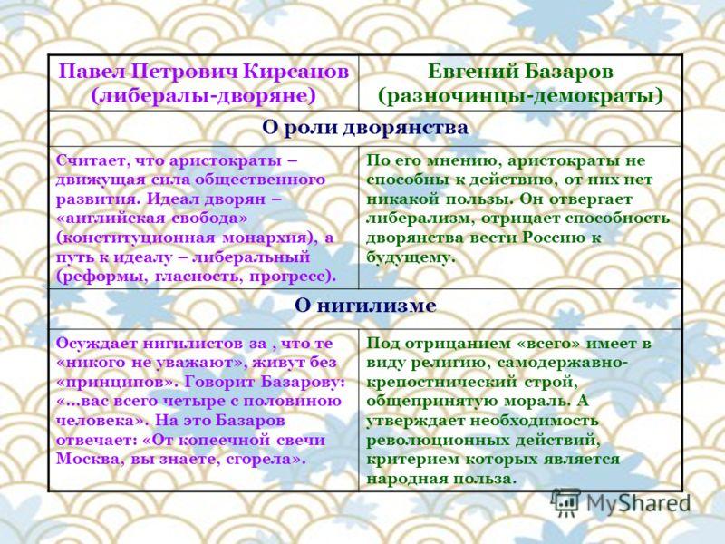 Базаров и Павел Петрович сравнительная характеристика