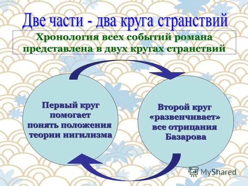 Хронология всех событий романа представлена в двух кругах странствий Второй круг «развенчивает» все отрицания Базарова Первый круг помогает помогает понять положения теории нигилизма