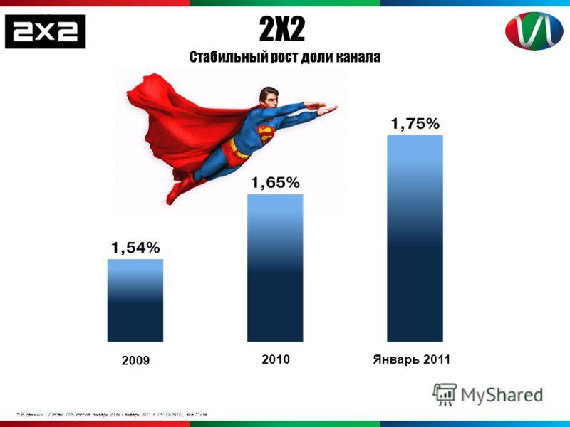 *По данным TV Index TNS Россия: январь 2009 - январь 2011 г. 05:00-29:00, все 11-34 2Х2 Стабильный рост доли канала 2009 2010Январь 2011