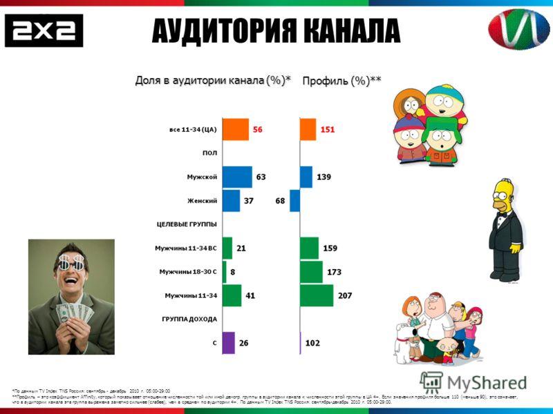 *По данным TV Index TNS Россия: сентябрь - декабрь 2010 г. 05:00-29:00 **Профиль – это коэффициент Affinity, который показывает отношение численности той или иной демогр. группы в аудитории канала к численности этой группы в ЦА 4+. Если значения проф