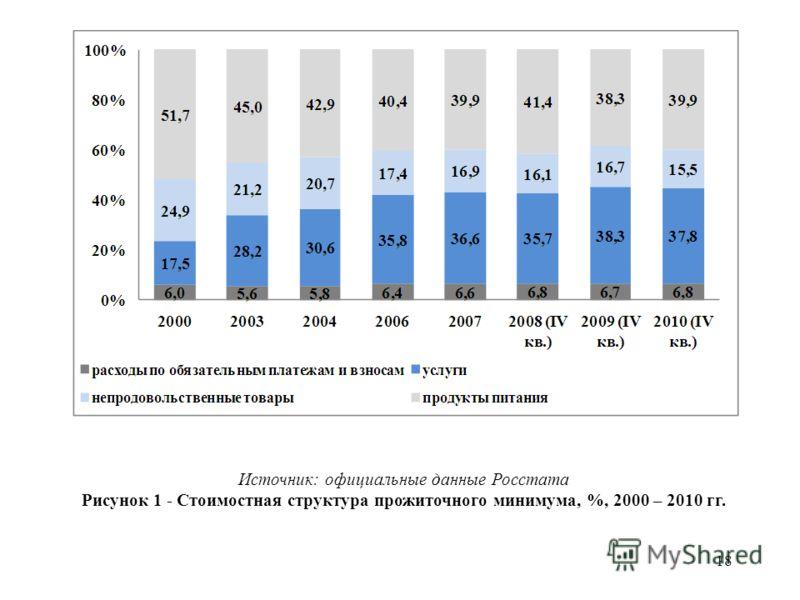 18 Источник: официальные данные Росстата Рисунок 1 - Стоимостная структура прожиточного минимума, %, 2000 – 2010 гг.
