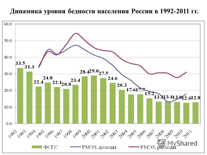 25 Динамика уровня бедности населения России в 1992-2011 гг.