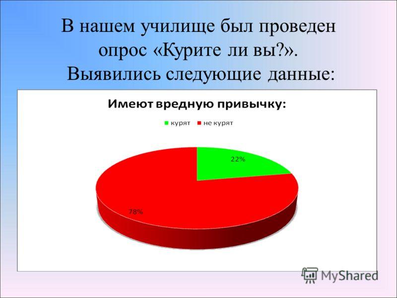 В нашем училище был проведен опрос «Курите ли вы?». Выявились следующие данные: