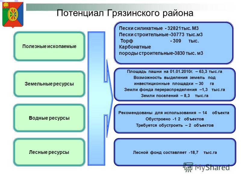 Потенциал Грязинского района Полезные ископаемые Пески силикатные - 32821тыс. М3 Пески строительные -30773 тыс.м3 Торф - 309 тыс. Карбонатные породы строительные-3830 тыс. м3 Земельные ресурсы Лесные ресурсы Лесной фонд составляет -18,7 тыс.га Водные