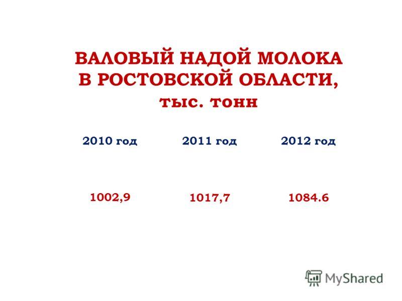 ВАЛОВЫЙ НАДОЙ МОЛОКА В РОСТОВСКОЙ ОБЛАСТИ, тыс. тонн 2010 год2011 год2012 год 1002,91017,71084.6
