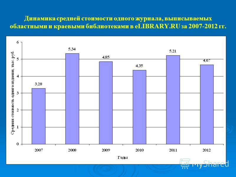 Динамика средней стоимости одного журнала, выписываемых областными и краевыми библиотеками в eLIBRARY.RU за 2007-2012 гг.