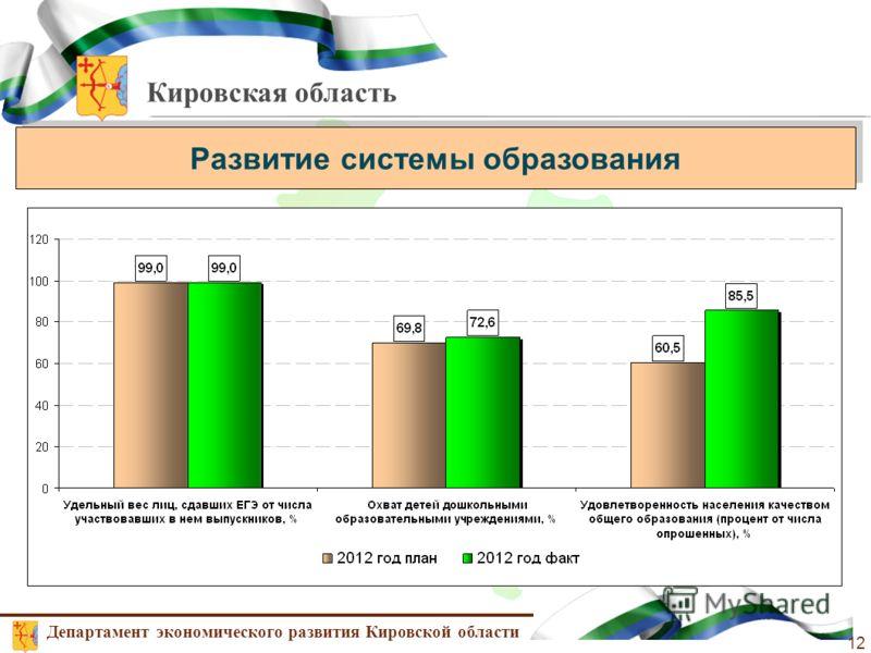Кировская область Развитие системы образования Департамент экономического развития Кировской области 12