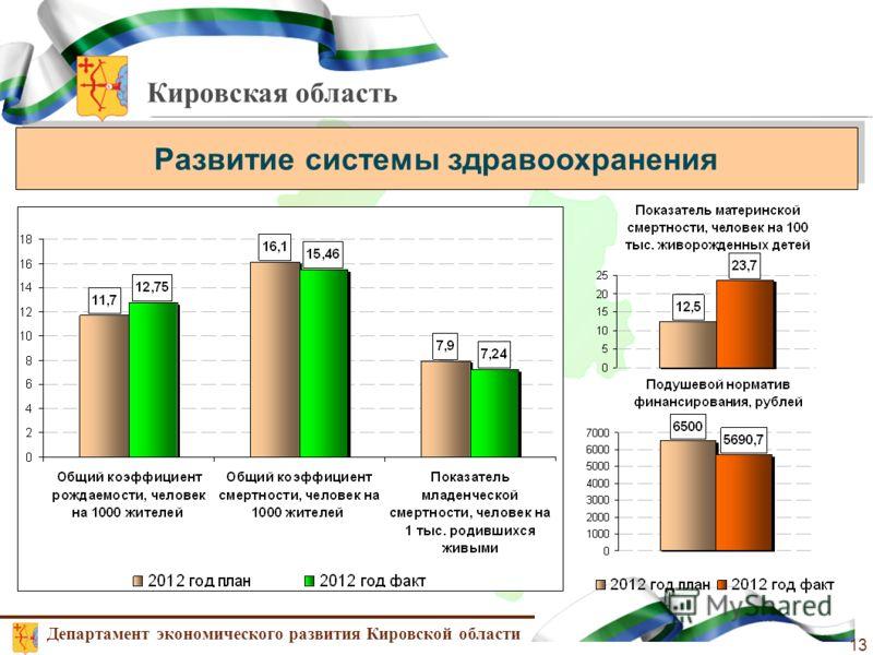 Кировская область Развитие системы здравоохранения Департамент экономического развития Кировской области 13