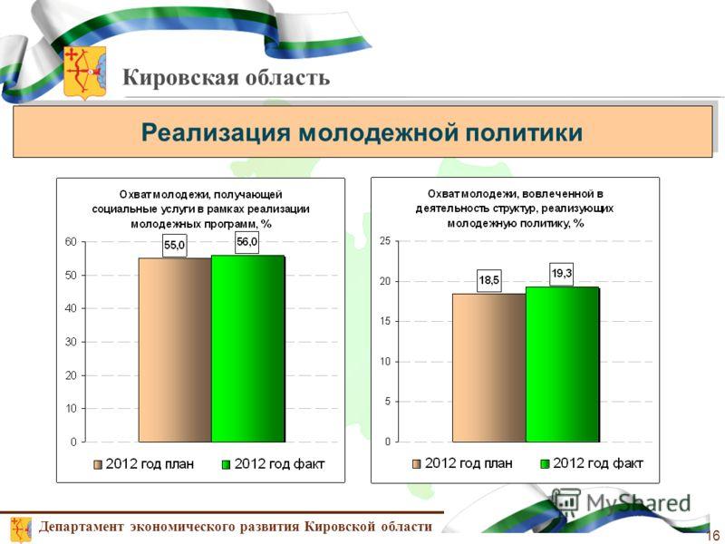 Кировская область Реализация молодежной политики Департамент экономического развития Кировской области 16