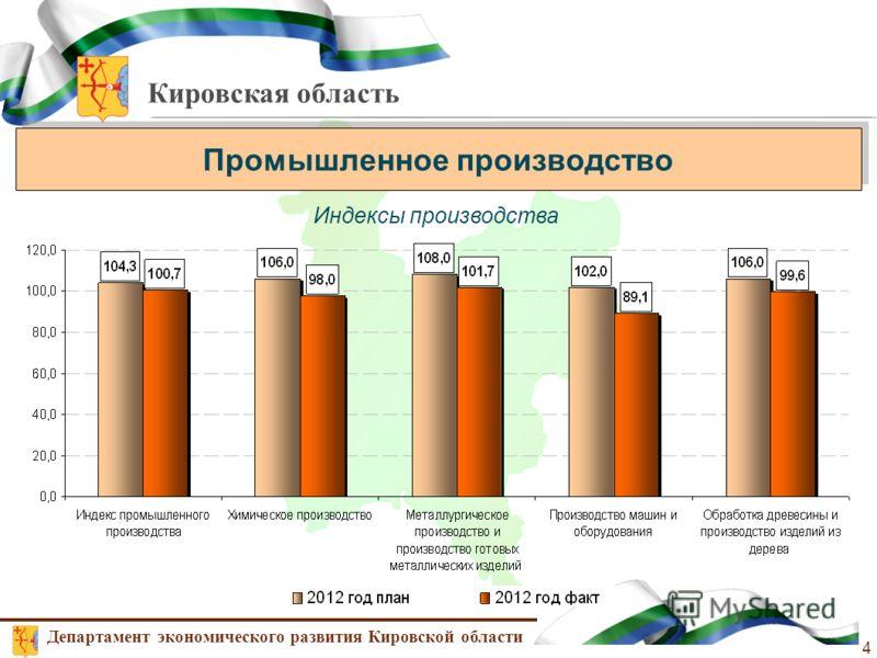 Кировская область Промышленное производство Департамент экономического развития Кировской области 4 Индексы производства
