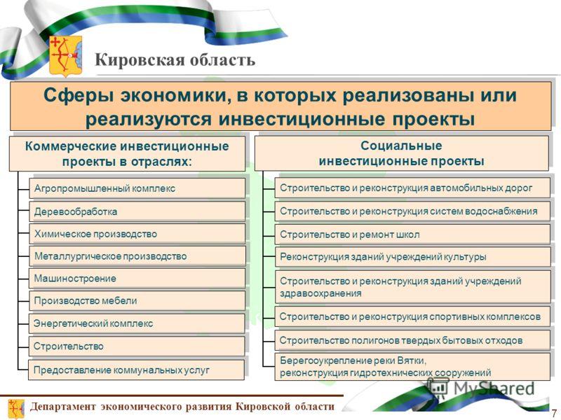 Кировская область Сферы экономики, в которых реализованы или реализуются инвестиционные проекты Департамент экономического развития Кировской области 7 Коммерческие инвестиционные проекты в отраслях: Социальные инвестиционные проекты Социальные инвес