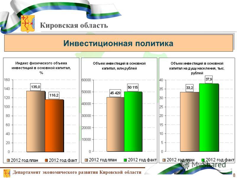 Кировская область Инвестиционная политика Департамент экономического развития Кировской области 8
