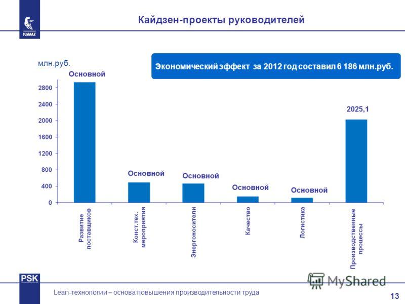 13 Lean-технологии – основа повышения производительности труда Кайдзен-проекты руководителей Экономический эффект за 2012 год составил 6 186 млн.руб. млн.руб.