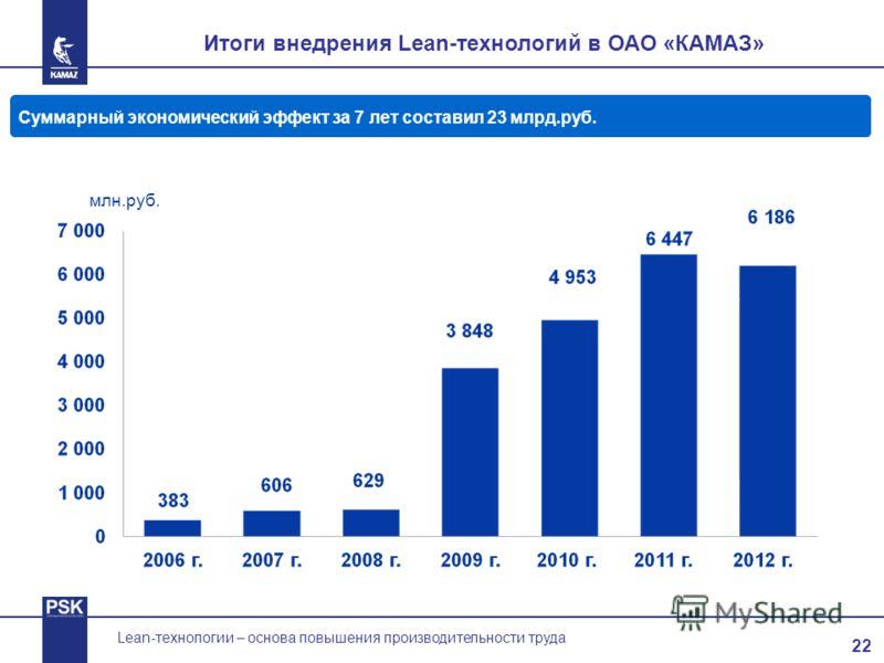 22 Lean-технологии – основа повышения производительности труда Итоги внедрения Lean-технологий в ОАО «КАМАЗ» Суммарный экономический эффект за 7 лет составил 23 млрд.руб. млн.руб.