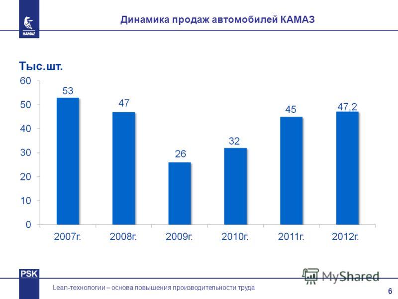 6 Lean-технологии – основа повышения производительности труда Динамика продаж автомобилей КАМАЗ