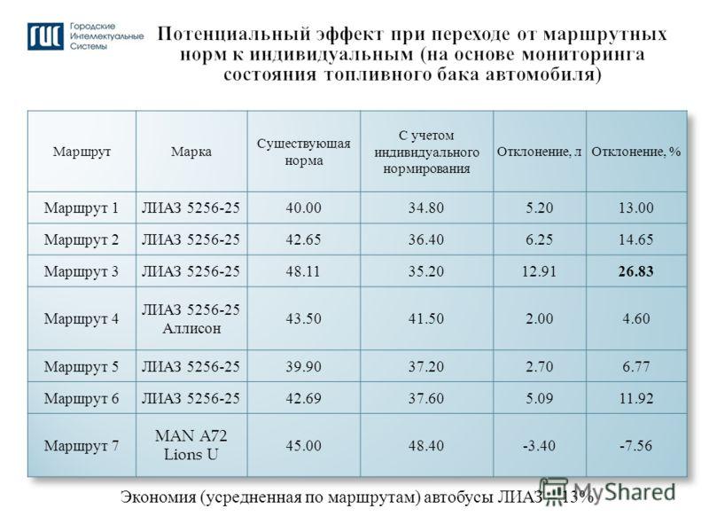 Экономия ( усредненная по маршрутам ) автобусы ЛИАЗ – 13% 39