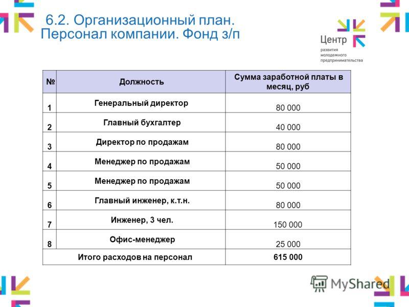 Зарплата главного инженера в бизнес центре