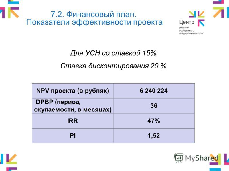 7.2. Финансовый план. Показатели эффективности проекта Для УСН со ставкой 15% Ставка дисконтирования 20 % NPV проекта (в рублях)6 240 224 DPBP (период окупаемости, в месяцах) 36 IRR47% PI1,52