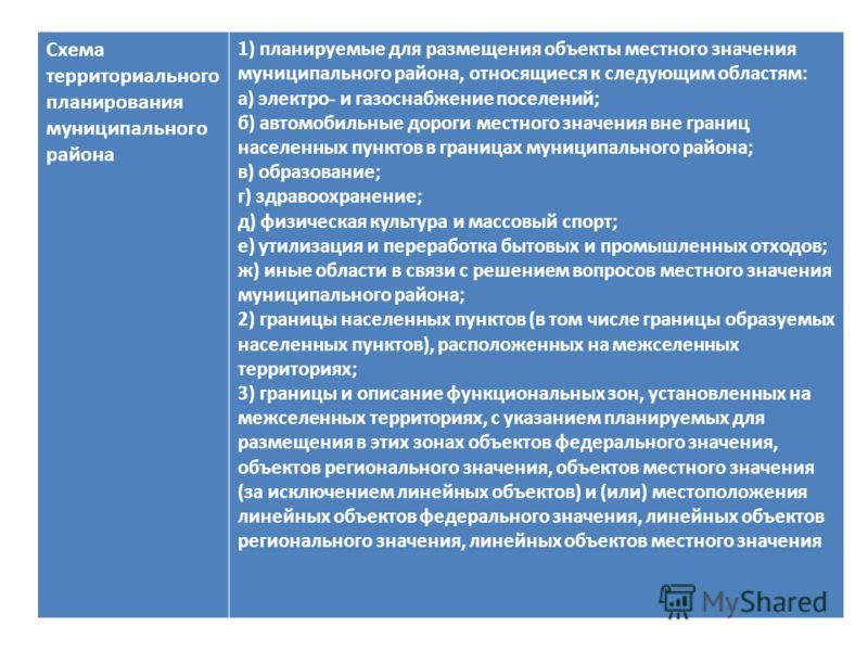Схема территориального планирования муниципального района 1) планируемые для размещения объекты местного значения муниципального района, относящиеся к следующим областям: а) электро- и газоснабжение поселений; б) автомобильные дороги местного значени