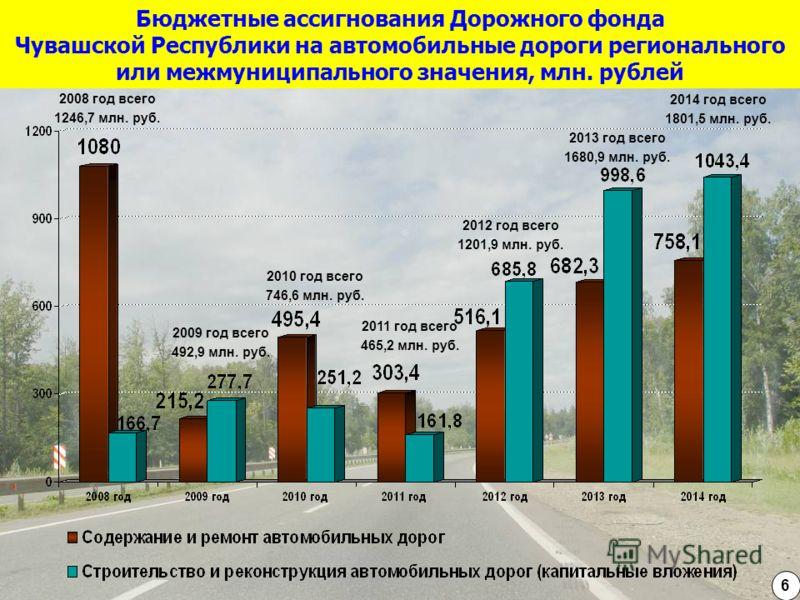 Бюджетные ассигнования Дорожного фонда Чувашской Республики на автомобильные дороги регионального или межмуниципального значения, млн. рублей 6 2008 год всего 1246,7 млн. руб. 2009 год всего 492,9 млн. руб. 2010 год всего 746,6 млн. руб. 2011 год все