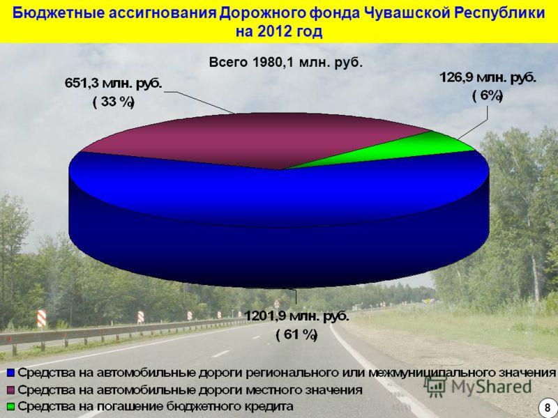 Бюджетные ассигнования Дорожного фонда Чувашской Республики на 2012 год 8 Всего 1980,1 млн. руб.