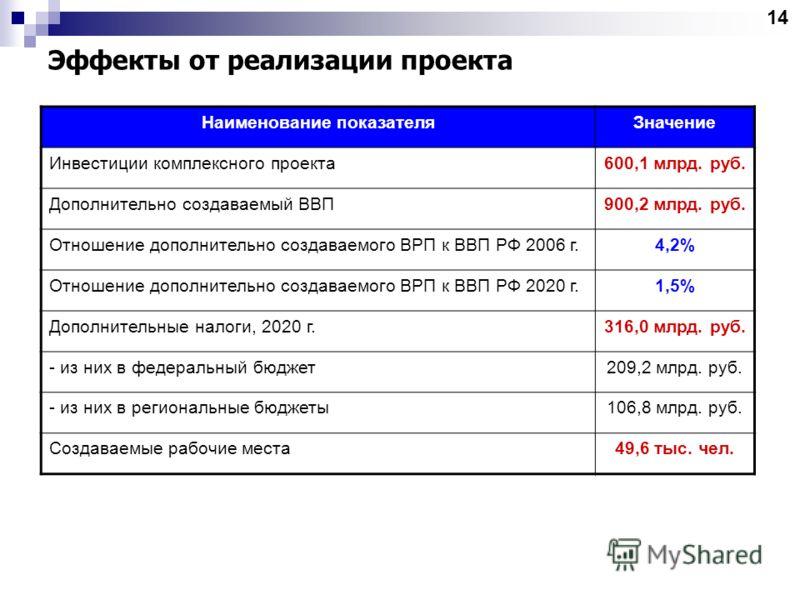 Эффекты от реализации проекта Наименование показателяЗначение Инвестиции комплексного проекта600,1 млрд. руб. Дополнительно создаваемый ВВП900,2 млрд. руб. Отношение дополнительно создаваемого ВРП к ВВП РФ 2006 г.4,2% Отношение дополнительно создавае