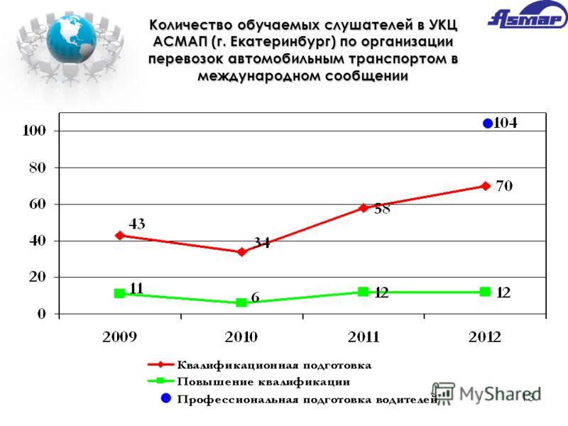 13 Количество обучаемых слушателей в УКЦ АСМАП (г. Екатеринбург) по организации перевозок автомобильным транспортом в международном сообщении