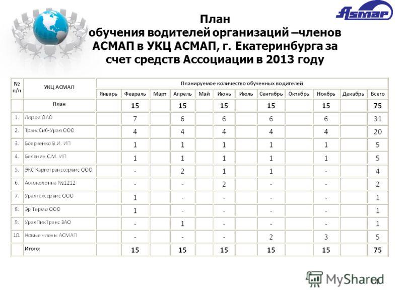14 План обучения водителей организаций –членов АСМАП в УКЦ АСМАП, г. Екатеринбурга за счет средств Ассоциации в 2013 году