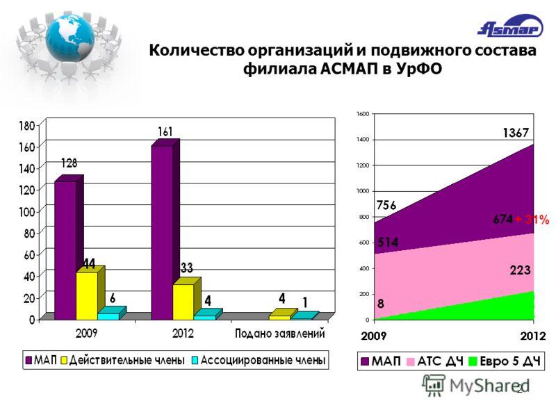 2 Количество организаций и подвижного состава филиала АСМАП в УрФО + 31%