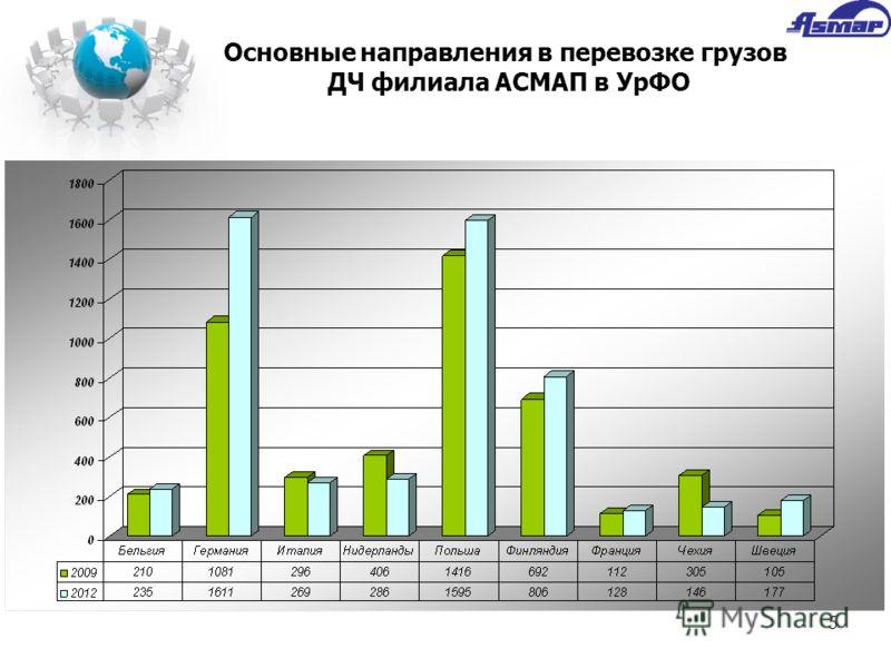 5 Основные направления в перевозке грузов ДЧ филиала АСМАП в УрФО
